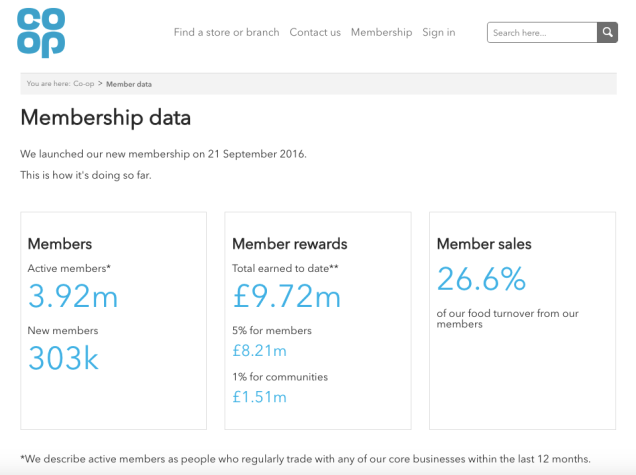 Screen grab of the Membership data page showing 3.92 million active members and 303,000 new members. Members have earned 9.72 million pounds worth of rewards and 26.6% of our food turnover is from our members