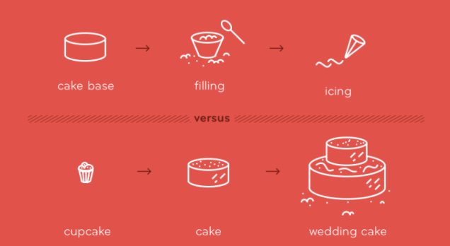 image split into two parts. part 1 shows a cake base, cake filling and icing. part 2 shows a cupcake, a cake and a wedding cake