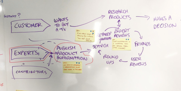 Mapping the buying journey on a whiteboard. Shows customers want to buy a TV. They research products by reading expert reviews, user reviews, looking on retailer websites and asking friends. Then they make a decision.