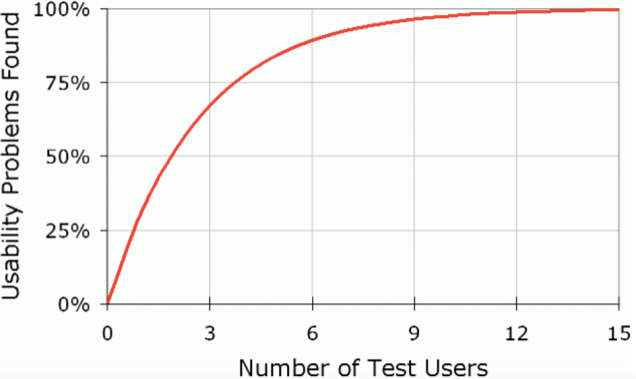 Graph shows percentage of usability problems found on the y axis and number of test users on the x axis. the graph sows that we find 100% of usability problems with a relatively small number of test users.