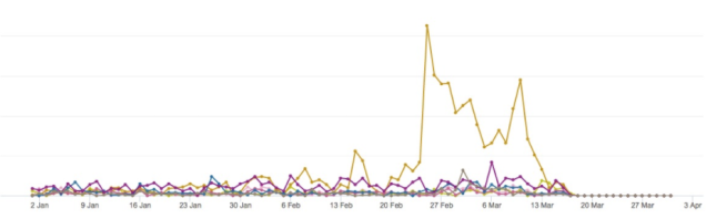 graph shows Co-op to have generated far more mentions than competitors from around 20 Feb to 13 March.