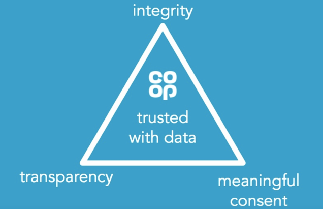 Image shows a triangle with 'Co-op: trusted with data' in the centre and the each of the 3 corners has one of the following words in it: 'integrity', 'transparency' and 'meaningful consent'.