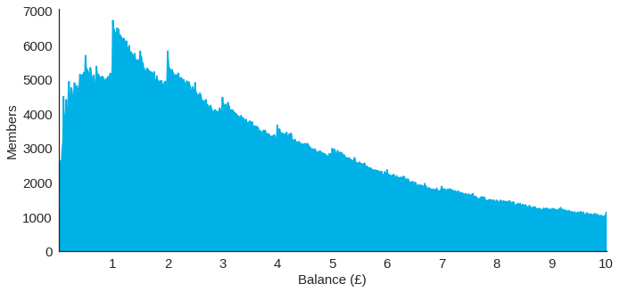 The chart shows when people redeem their reward balance. The chart shows that every time spend rewards reach a whole number, there is a clear spike in redemptions; and this is most pronounced between £1 and £5.