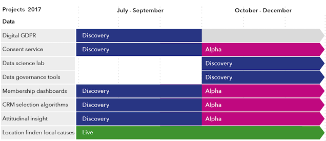 Graphic shows our progress. GDPR: discovery July to September. Content service: beginning alpha in October. Data science lab and data governance lab: discoveries beginning in October. Membership dashboards, CRM selection algorithms and attitudinal insight: alphas beginning in October. Location finder: live throughout