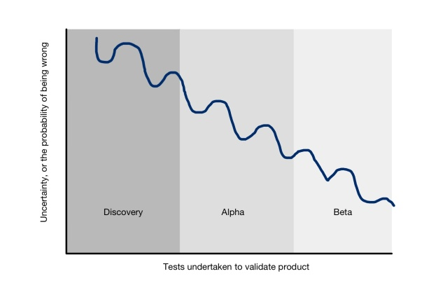 Graph. Y axis label is uncertainty or probability of being wrong. X axis is tests undertaken to validate product. The line goes from top left to bottom right.