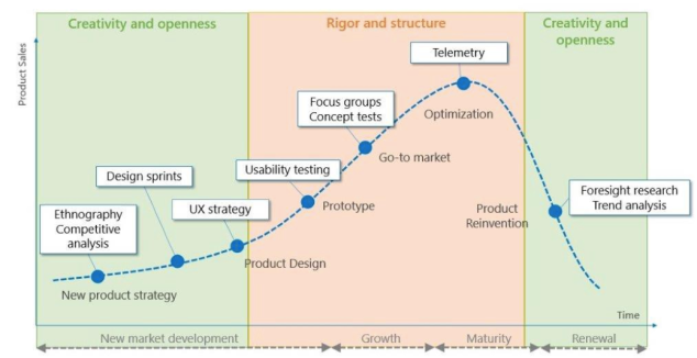 The graph shows the move towards more structure as a product matures.