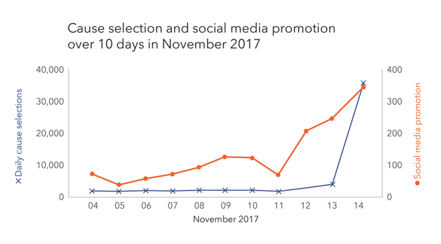 cause-selection-promotion-04-14-nov-2017