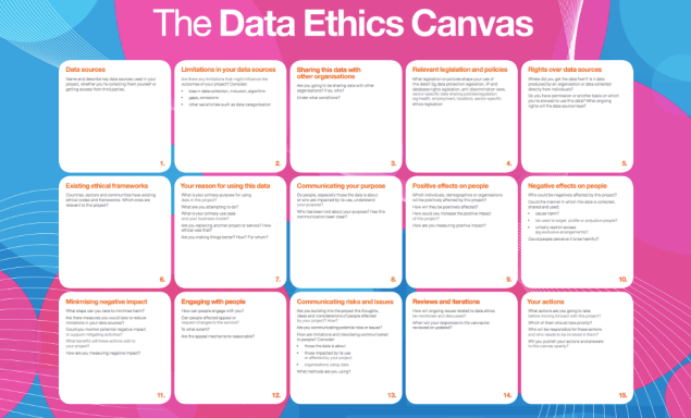 Screengrab of the ODI's data ethics canvas. Shows 15 boxes with 15 different considerations for digital teams