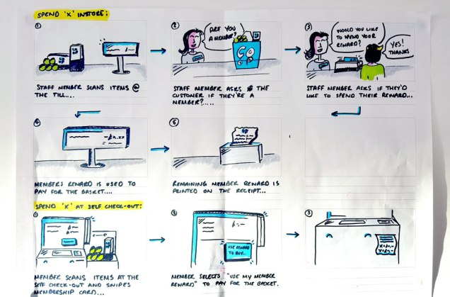 photograph of illustration by Jack Fletcher of a Membership storyboard illustrates customer interactions throughout the service, online and offline.