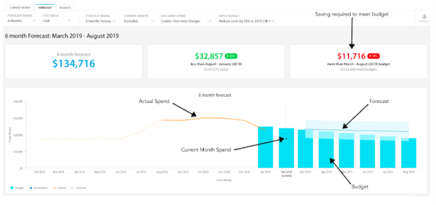 Image of the cost management dashboard. It shows a 6 month forecast, a past 6 month spend and the actual spend.