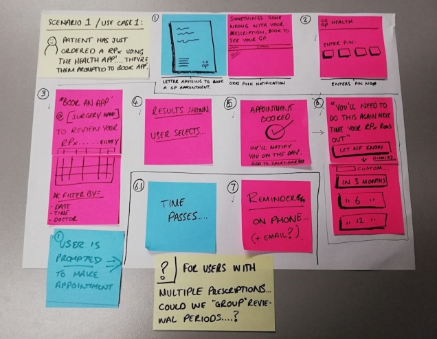 photo of the chosen idea's storyboard