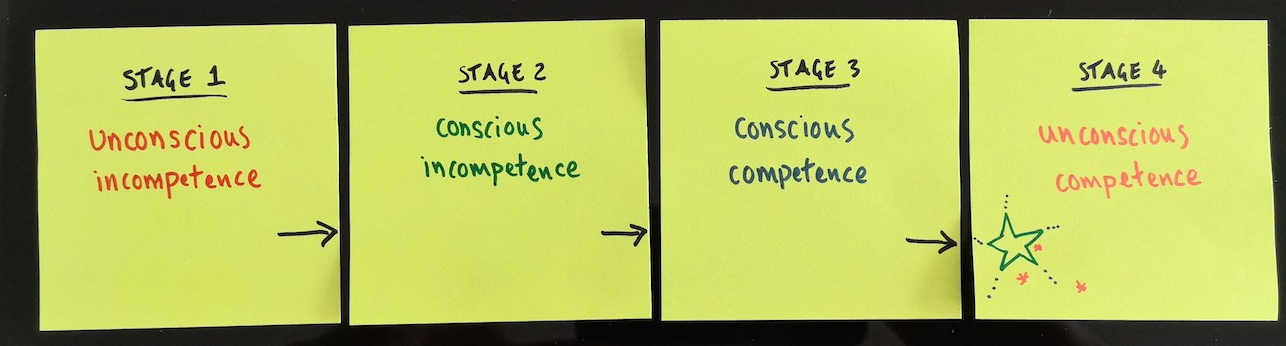 4 post it notes showing the progression of design understanding. far left - far right reads: unconscious incompetence, conscious incompetence, conscious competence, unconscious competence