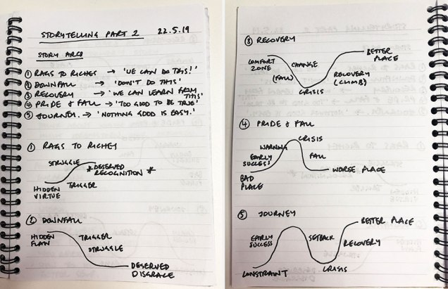 photo of gail's notebook full of notes on story arcs